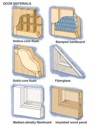 Материали за врати